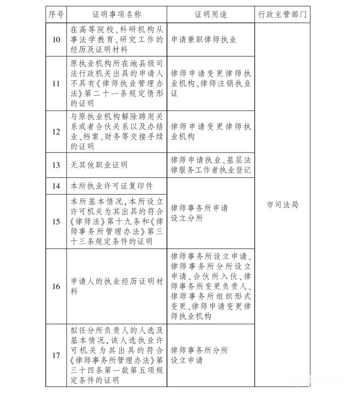 告知承诺制再扩容!武汉企业和群众不用为这些证明跑腿插图(1)