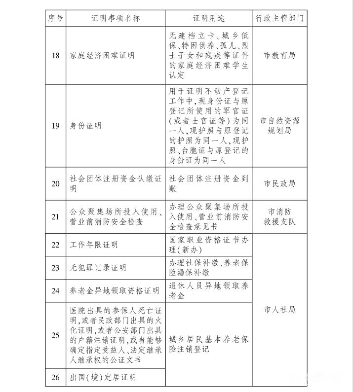 告知承诺制再扩容!武汉企业和群众不用为这些证明跑腿插图(2)