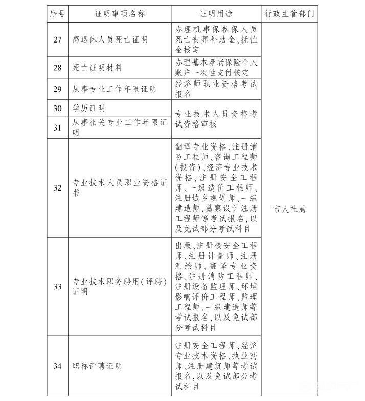 告知承诺制再扩容!武汉企业和群众不用为这些证明跑腿插图(3)